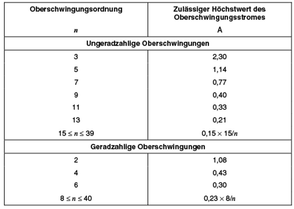 Oberschwingungen - Mikrocontroller.net