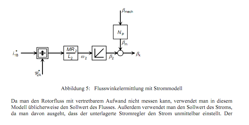 indirekte Feldorientierte Regelung - Mikrocontroller.net