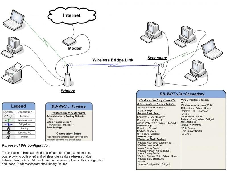 Sensational Zwei Lan Mittels Wireless Bridge Verbinden Cisco Hardware Wiring Database Gramgelartorg
