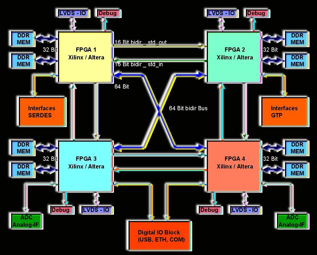Suche Mitwirkende F 252 R Universal Fpga Board
