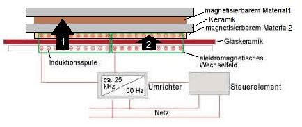 induktionsherd reichweite der magnetischen wellen. Black Bedroom Furniture Sets. Home Design Ideas