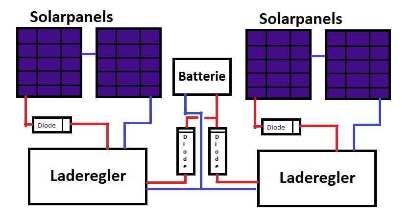 solarpanels f r campingplatz anschlie en. Black Bedroom Furniture Sets. Home Design Ideas
