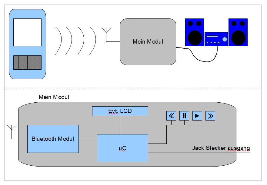 Bluetooth Modul - Mikrocontroller.net