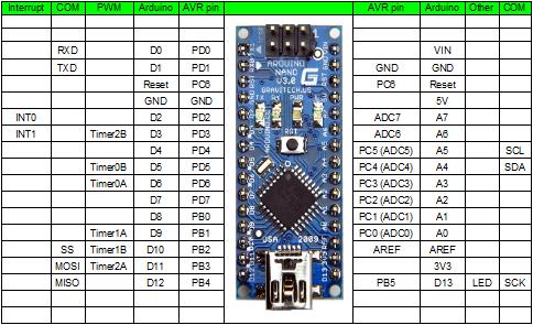 wo sind die spi pins arduino nano  mikrocontrollernet