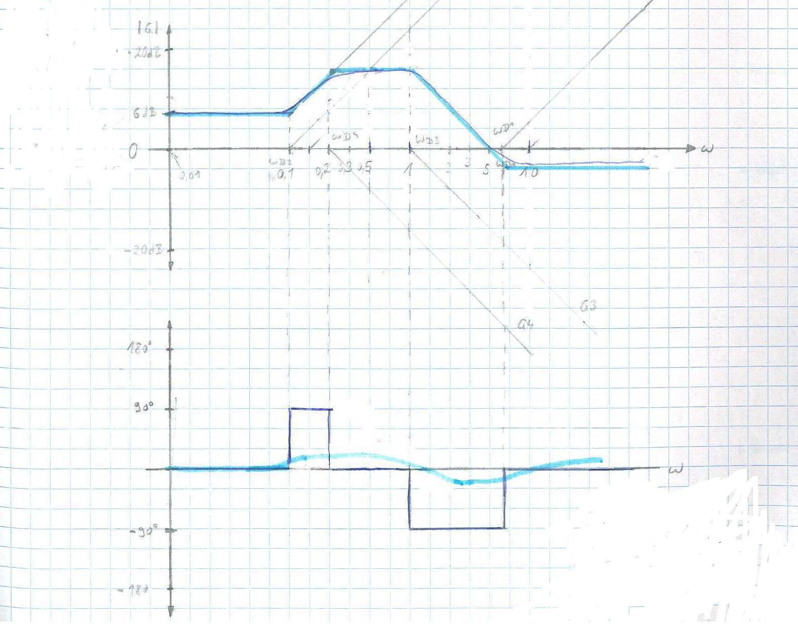 Bodediagramm(Amp-gang und Phasengang) - Mikrocontroller.net