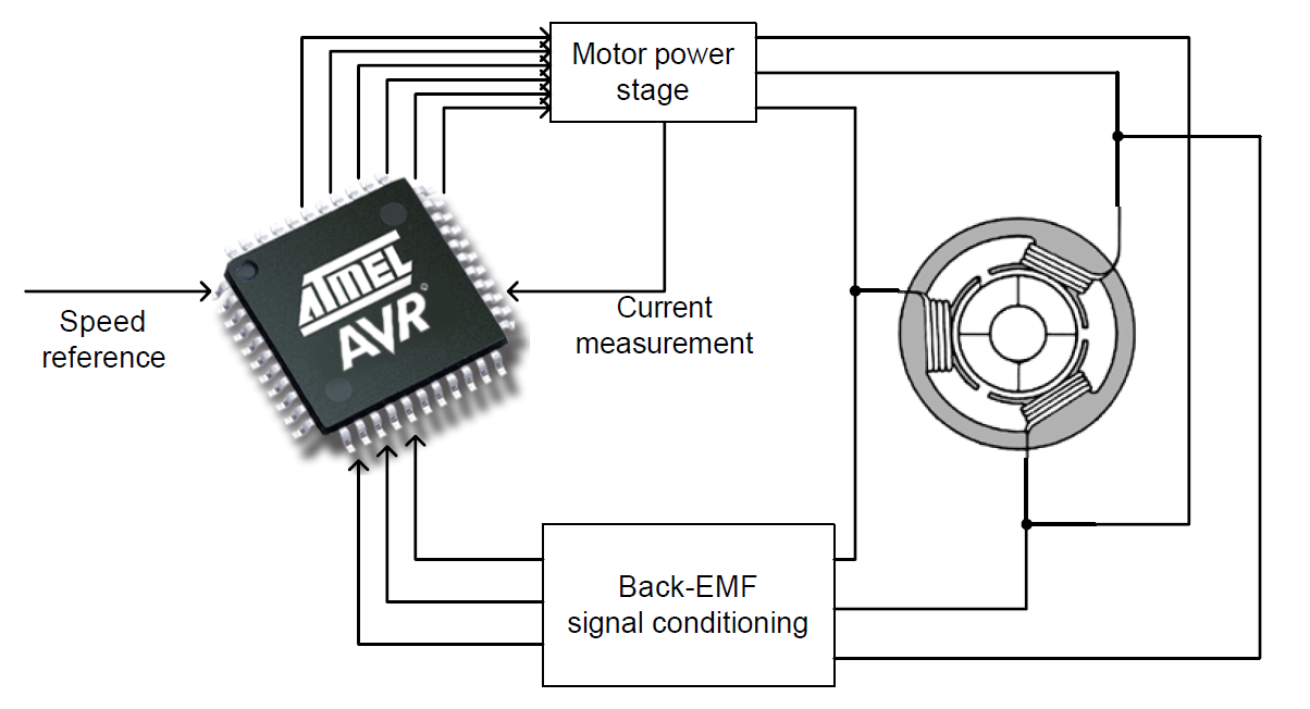 multi motor control system using can