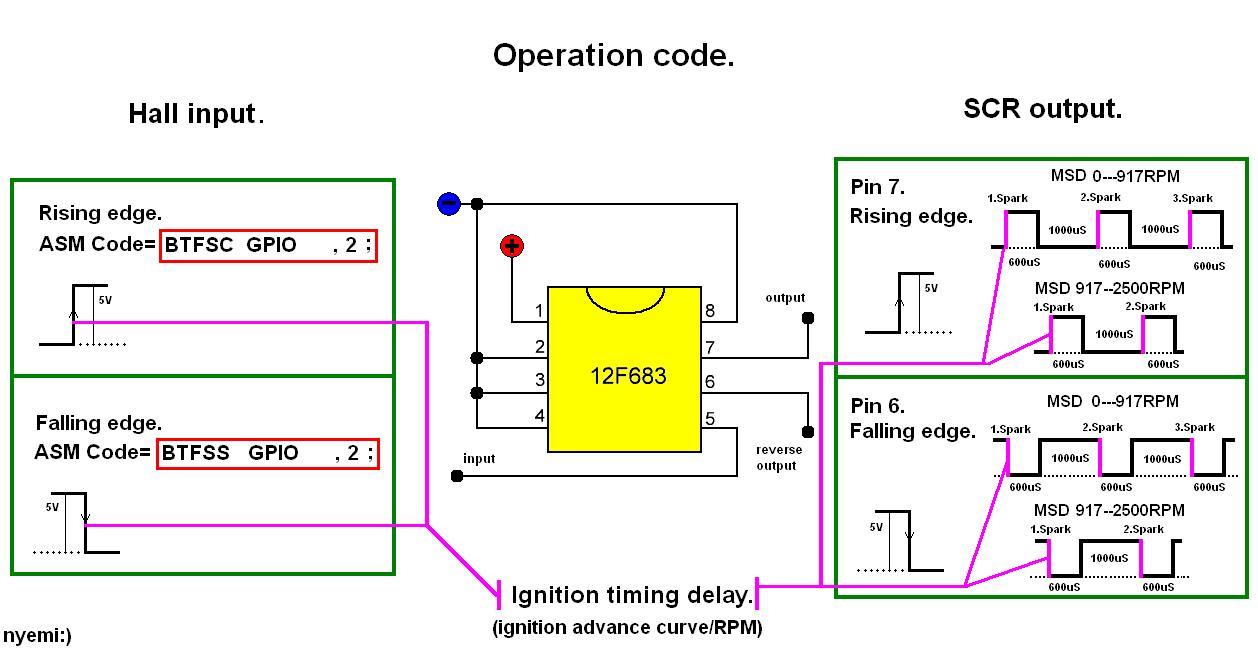 Vollprogrammierbare Zündanlage für 1Zylinder 2 und 4 Takt Motoren ...