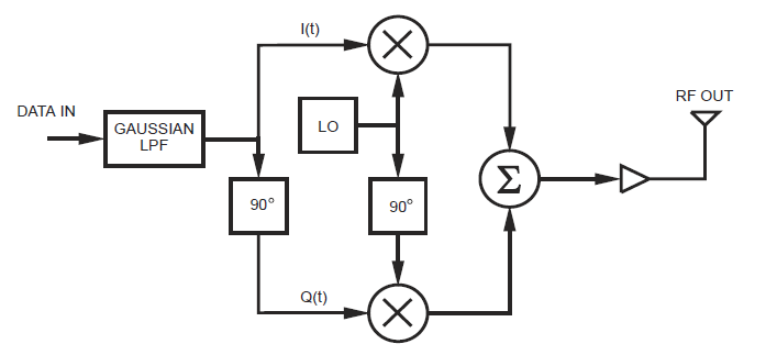 erzeugen von gmsk iq kan u00e4len auf einem mikrocontroller
