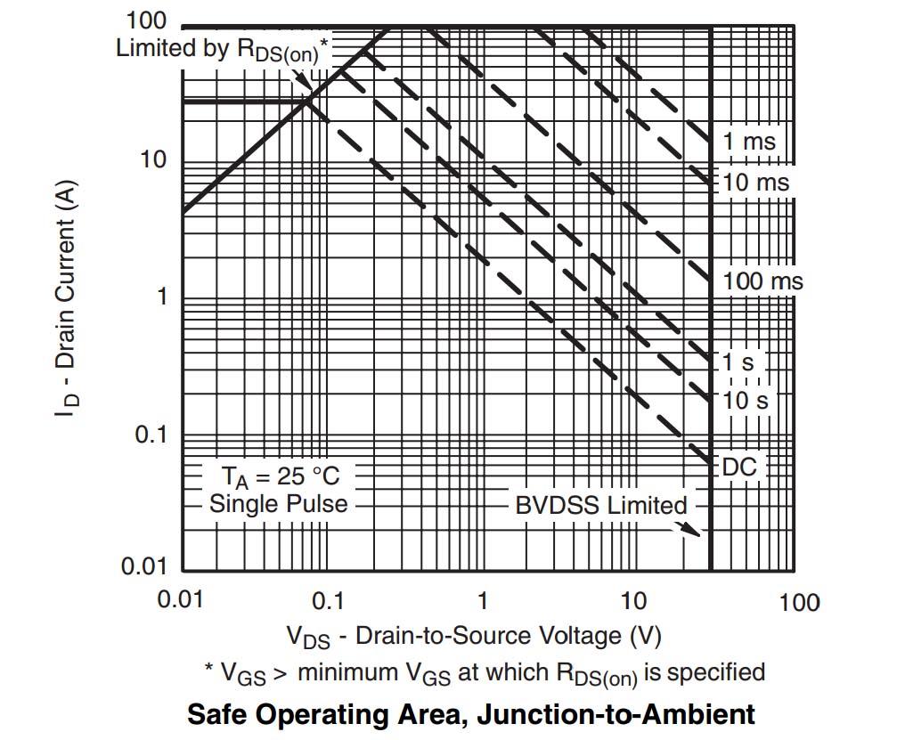 Verständnisfrage zum SOA-Diagramm bei Mosfets - Mikrocontroller.net