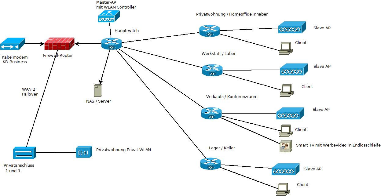 netzwerk aufbauen business plan