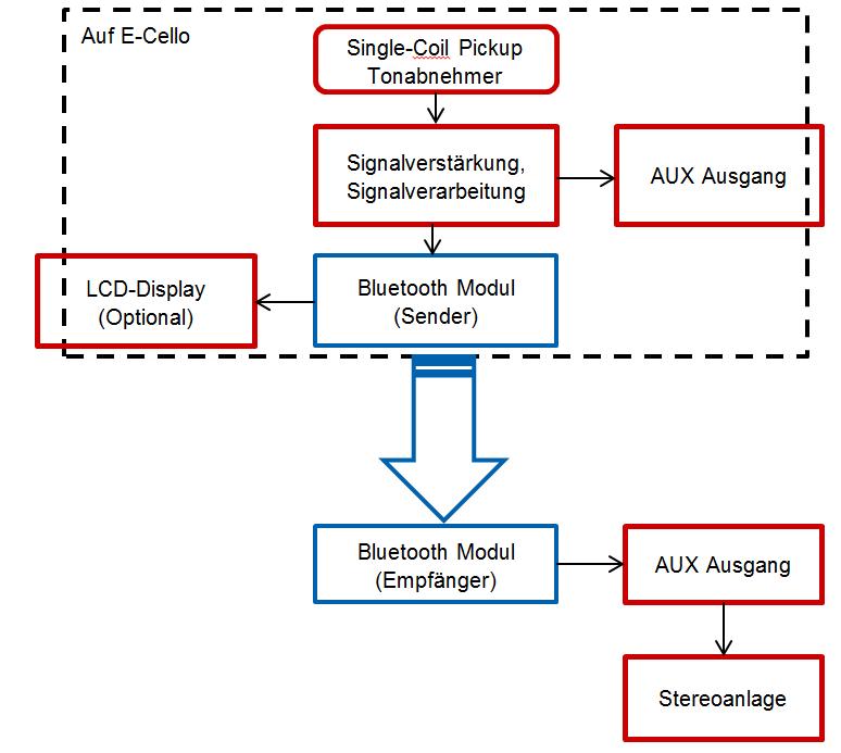 Tonübertragung via Bluetooth - Mikrocontroller.net