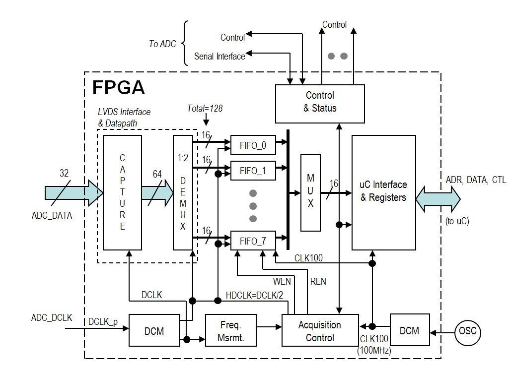 Open Source Oszi - Mikrocontroller.net