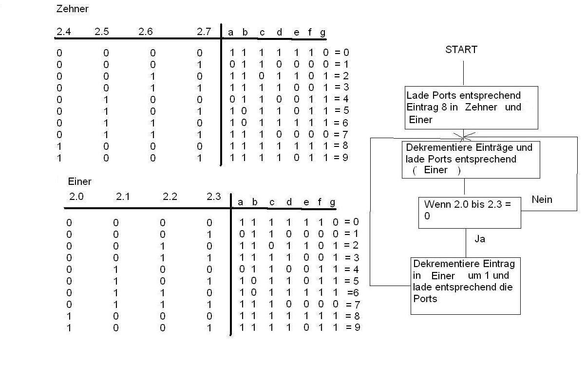 Assembler Tabellen ( 8051) - Mikrocontroller.net