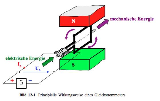 Funktion Elektromotor - Mikrocontroller.net