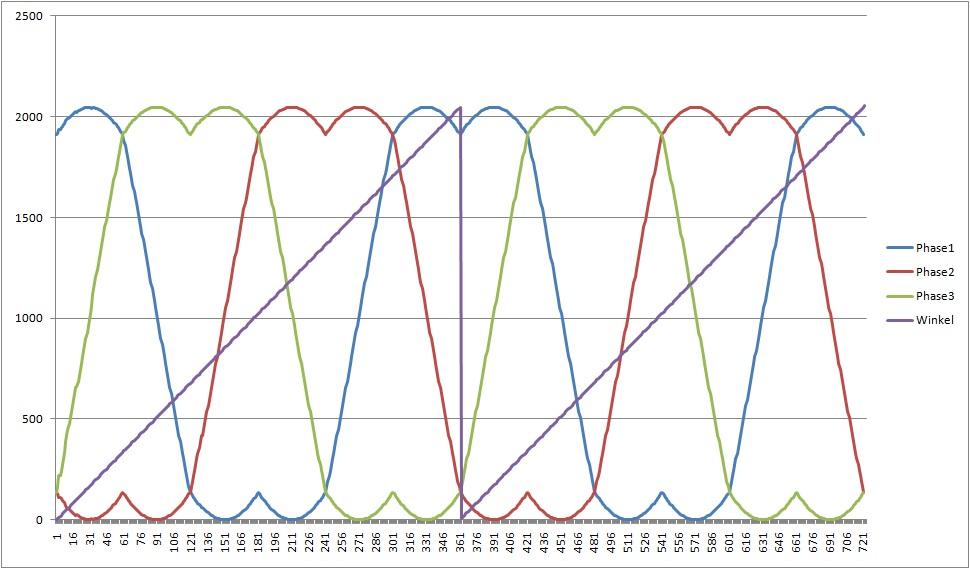 SVPWM Ansteuerung eines BLDC - Mikrocontroller.net