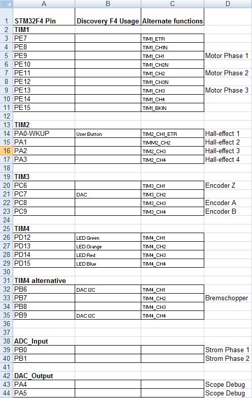 Schaltung für Motorsteuerung - Mikrocontroller.net