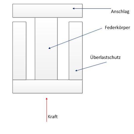 ermittlung der maximalen elastischen l ngen nderung bei federk rper. Black Bedroom Furniture Sets. Home Design Ideas