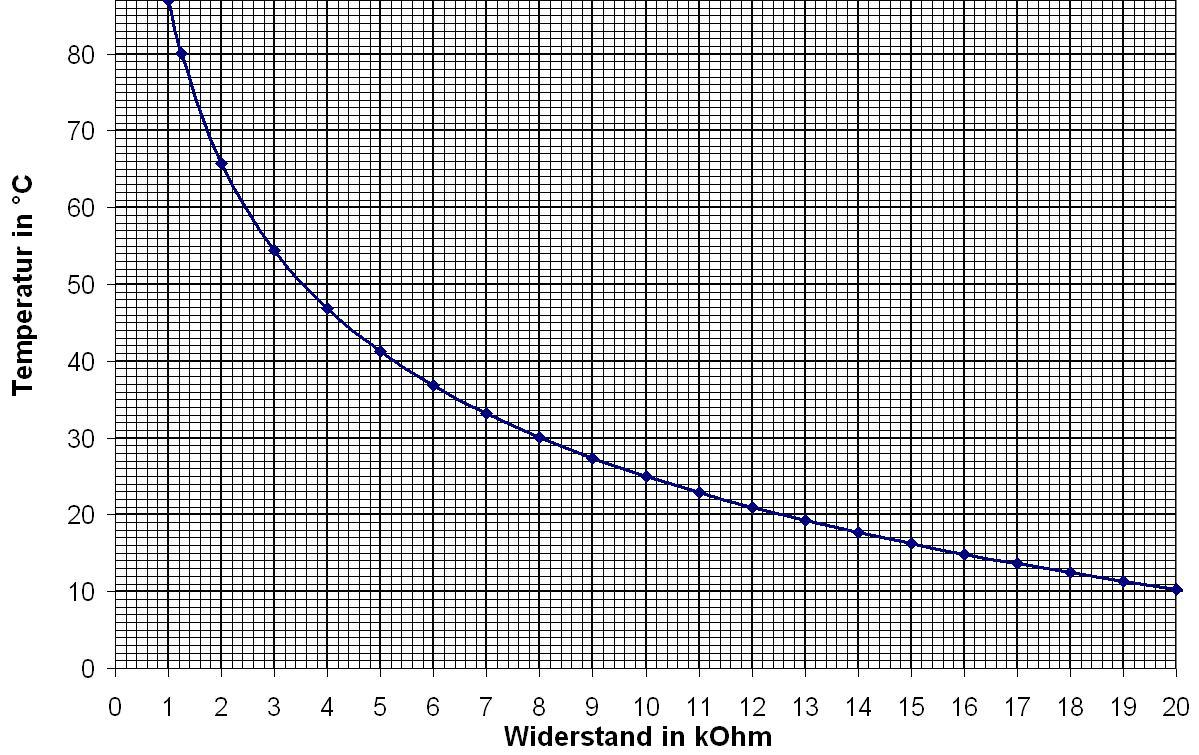 Pt100 Temperatur Berechnen : ntc kalibrieren ~ Themetempest.com Abrechnung