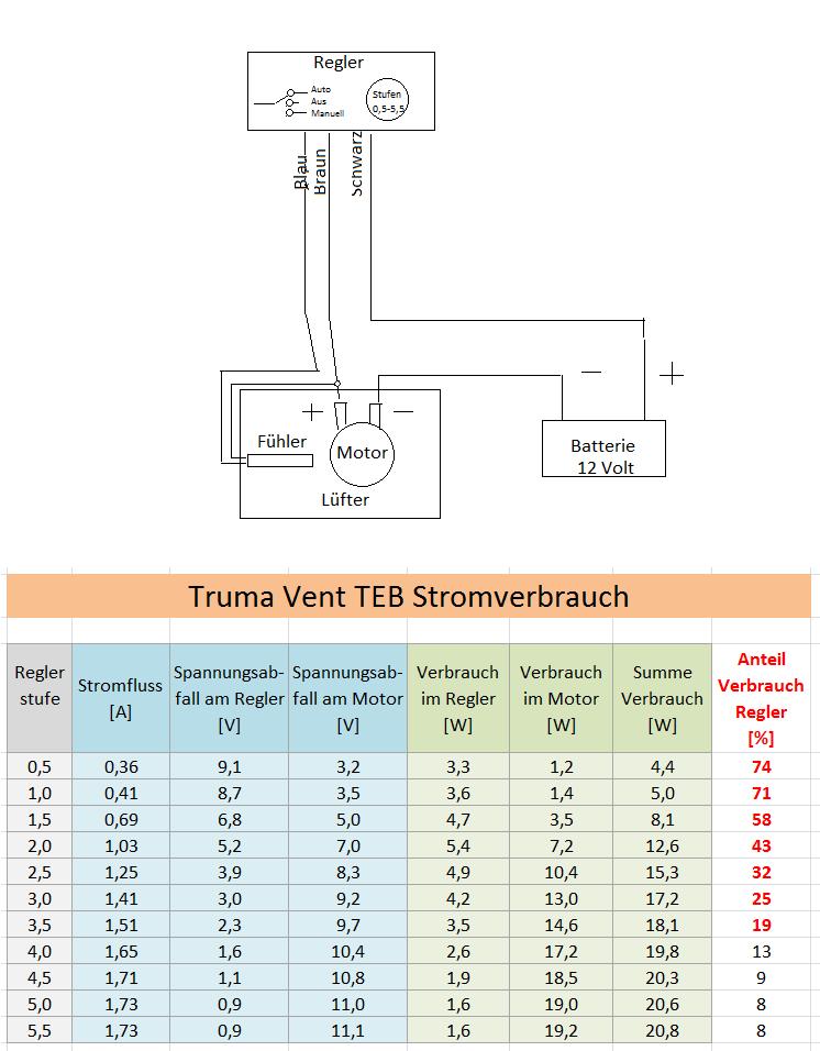 Regler für Heizungslüfter - Mikrocontroller.net
