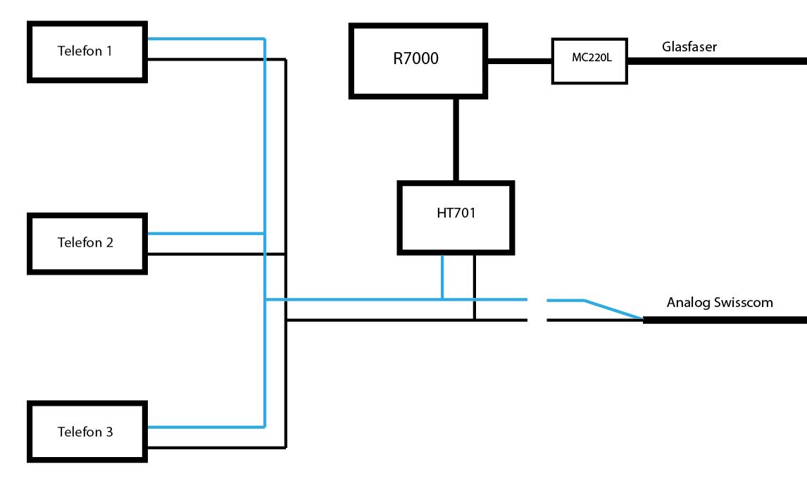 Umstellung Analog zu VoIP - Mikrocontroller.net
