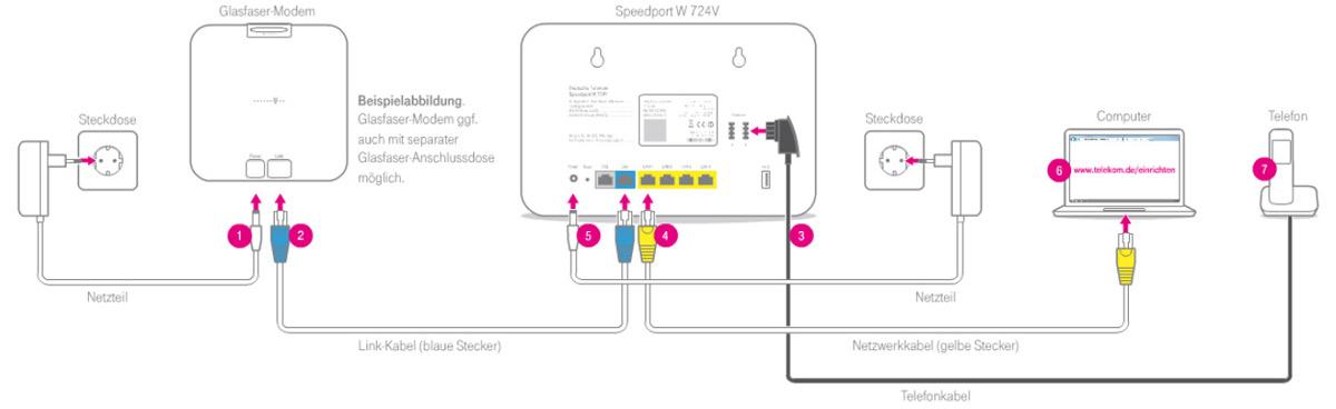 Länge des Link-Kabels (Glasfasermodem <-> Router) - Mikrocontroller.net
