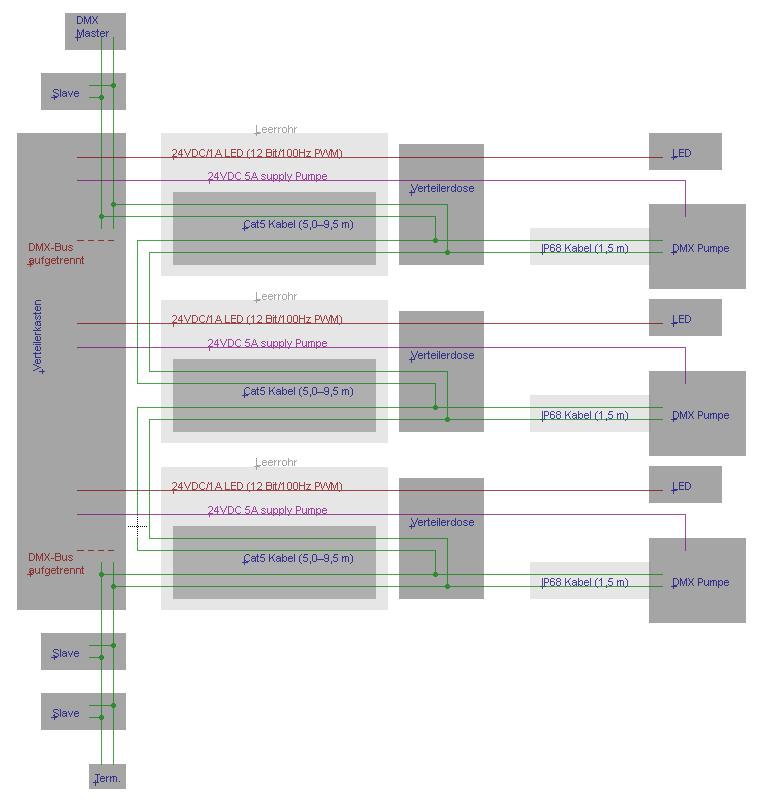 Großzügig Schaltplan Cat5 Nach Dmx Ideen - Elektrische Schaltplan ...