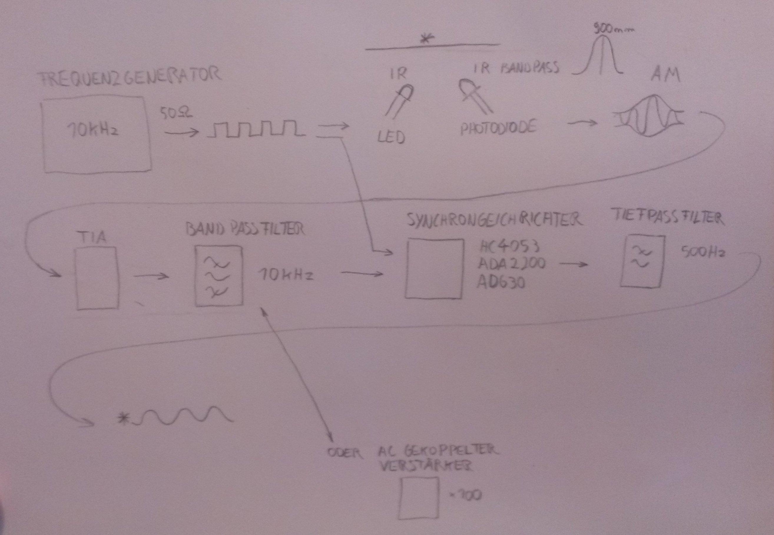 Lock In Verstärker; Vibrometer - Mikrocontroller.net