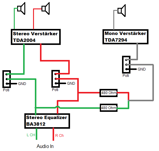 Zusammenwirkung Equalizer + Mono Verstärker + Stereo Verstärker ...