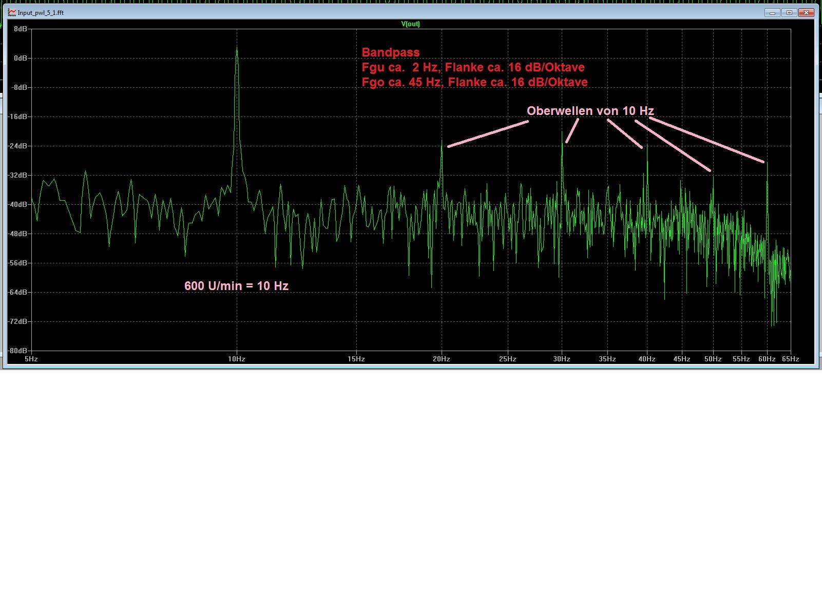 Sinus - Frequenz und Amplitude messen - Mikrocontroller.net