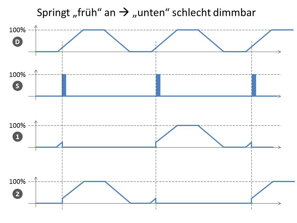 Gemütlich 3 Draht Dimmer Fotos - Schaltplan Serie Circuit Collection ...