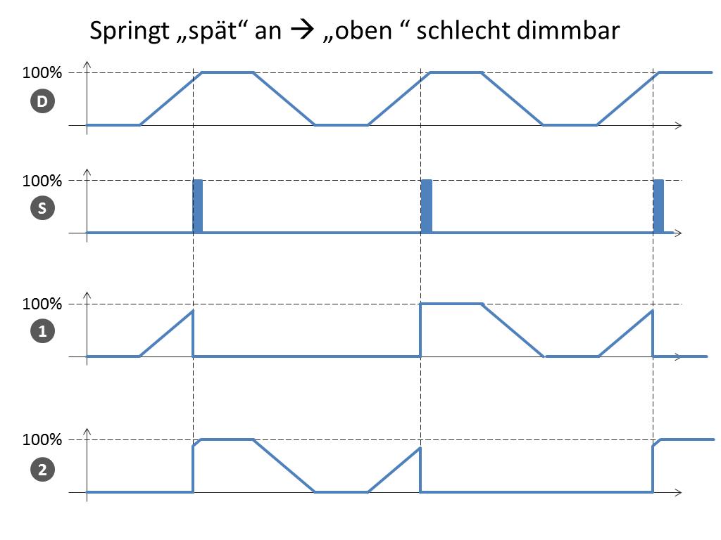Charmant Verdrahtung Eines 3 Wege Schalters Mit Dimmer ...