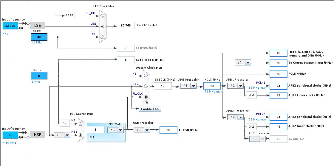 STM32] HAL vermeiden? - Mikrocontroller net