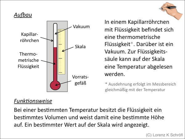 Quecksilberthermometer Mit Luft Vakuum In Der Saule
