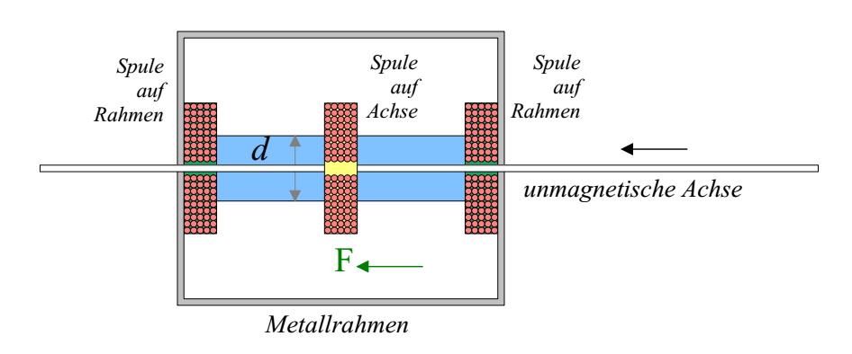 Magnet In Spule – Dekoration Bild Idee