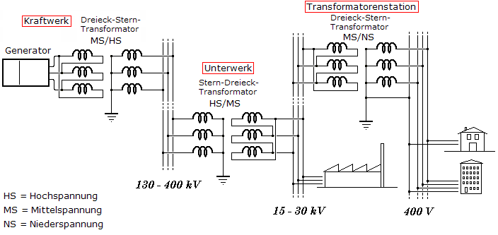 Ein paar sehr naive Fragen zur Wechselspannung. - Mikrocontroller.net