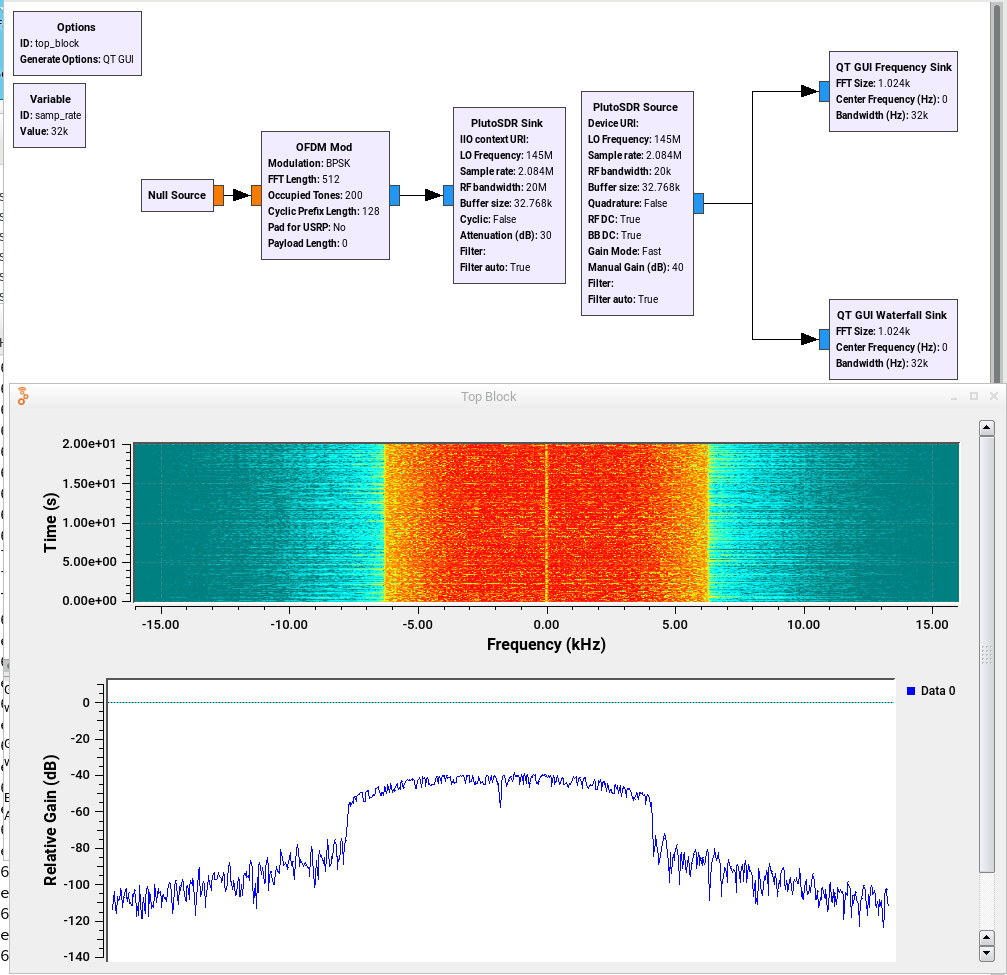 ADALM-Pluto SDR - Mikrocontroller net