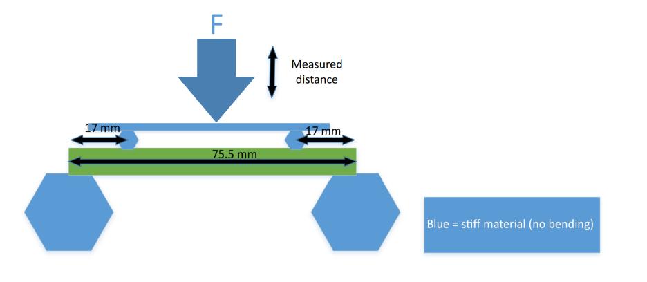 Durchbiegung einer Platine - Mikrocontroller.net