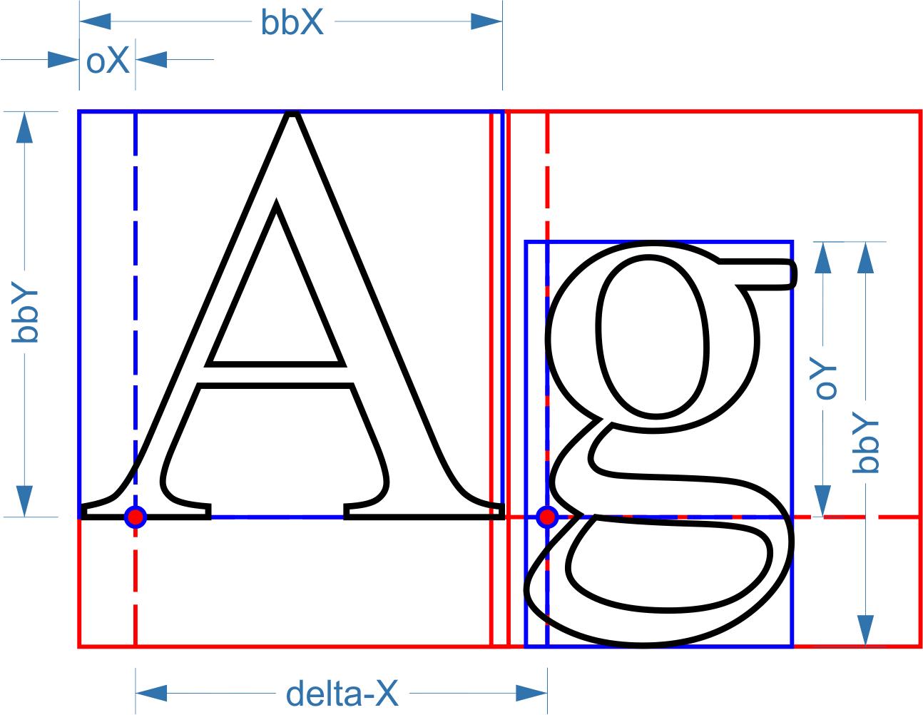 U8g2 Font Size