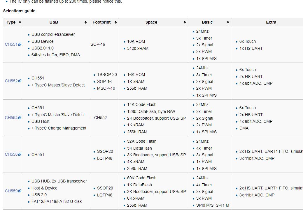 Geeigneter Debugging-Programmierer Emulator STM8 STM32 Download Manager Kit