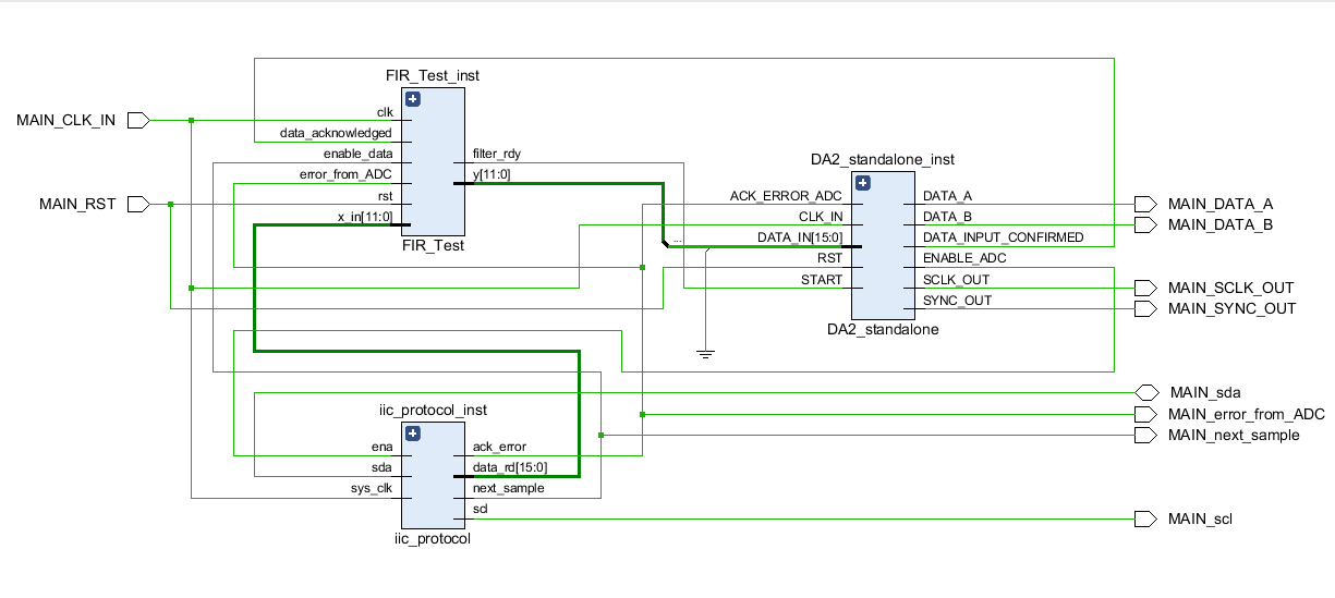 Vhdl Code For 12 Bit Adc