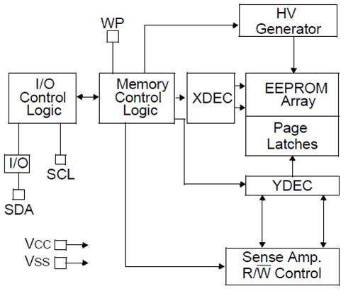Blockdiagramm - Serieller EEPROM (24LC02B) - Mikrocontroller.net