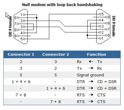 Это значит, что можно использовать обычные нуль-модемные кабели, например вот такие. или.