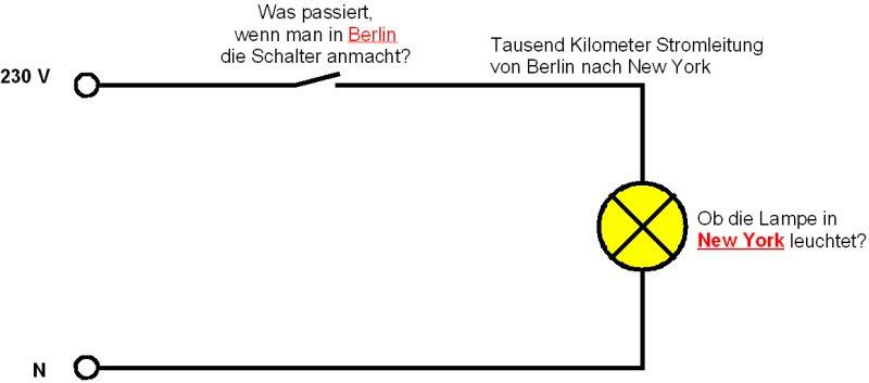Quiz Frage Verbindung Zwischen Berlin Und New York