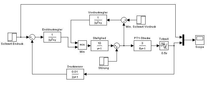 Übertragungsfunktion Stellglied/Sensor - Mikrocontroller.net