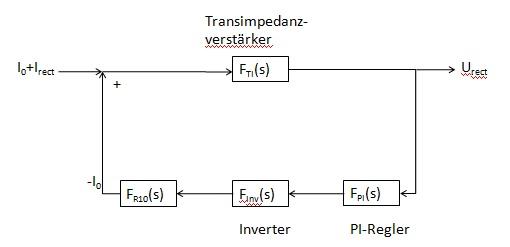 Reglerentwurf mit Bode-Diagramm - Mikrocontroller.net
