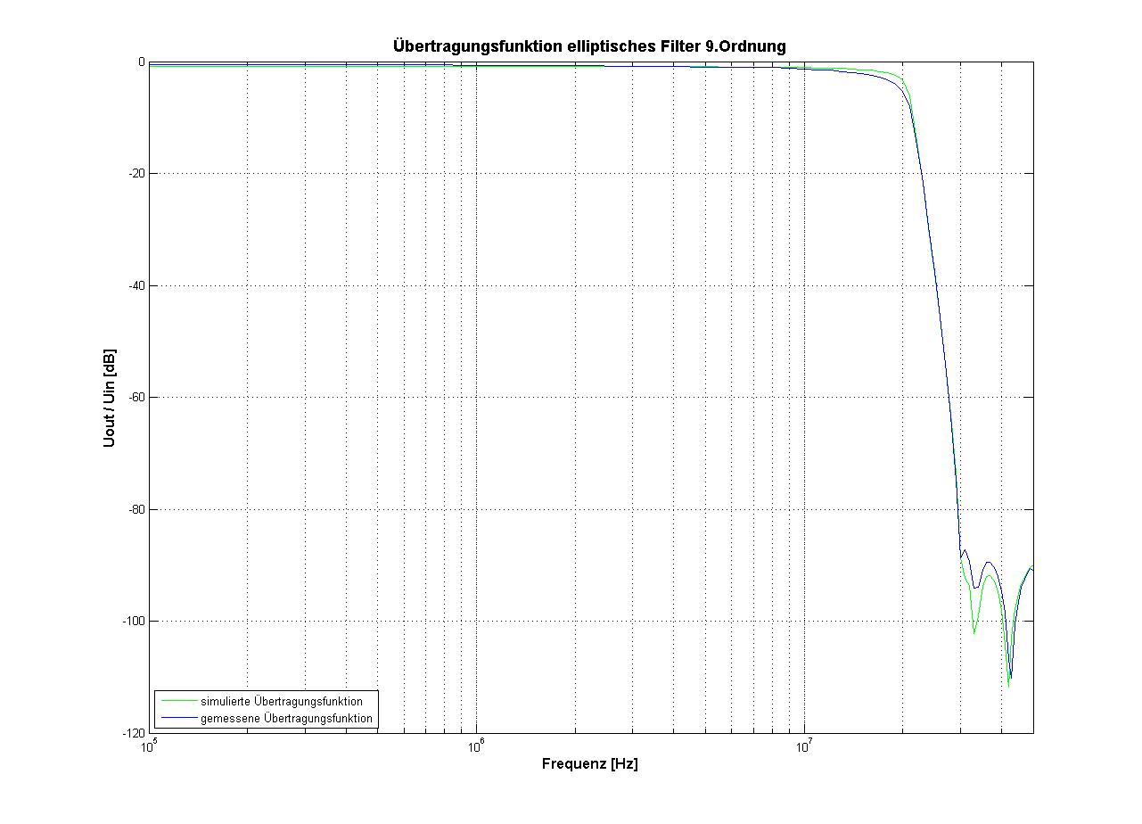 leitung übertragungsfunktion frequenzbereich