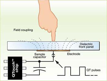 Kapazitiver Touch Sensor Slider Wheel