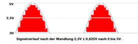 preview image for signal_nach_wandlung_opv.GIF