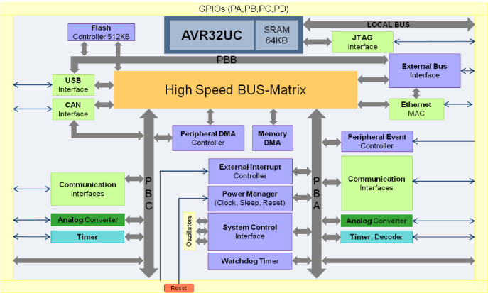 Architektur AT32UC3C.png