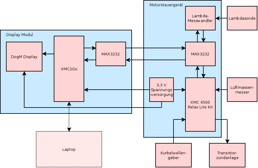 Entwicklung eines Motorsteuergerätes für den Trabant ...